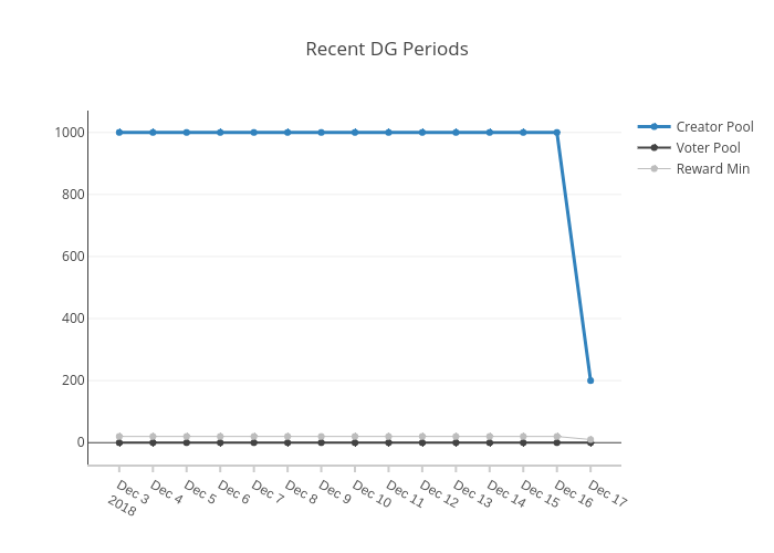 Recent DG Periods | scatter chart made by Furion | plotly