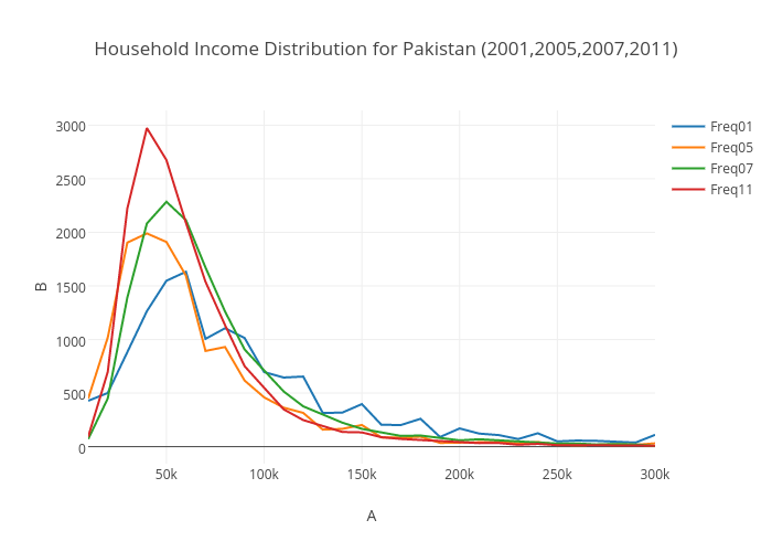 Household Income Distribution for Pakistan (2001,2005,2007,2011) | line chart made by G.zahid | plotly