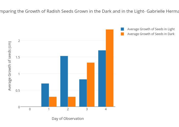 Comparing The Growth Of Radish Seeds Grown In The Dark And In The