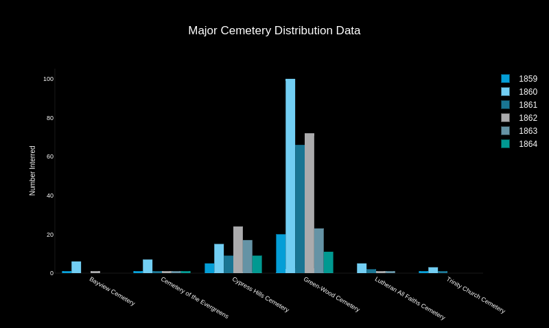 Major Cemetery Distribution Data | grouped bar chart made by Gafsari | plotly