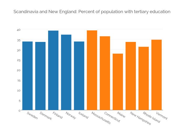 Scandinavia and New England: Percent of population with tertiary education