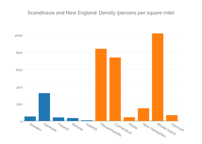 Scandinavia and New England: Density (persons per square mile)