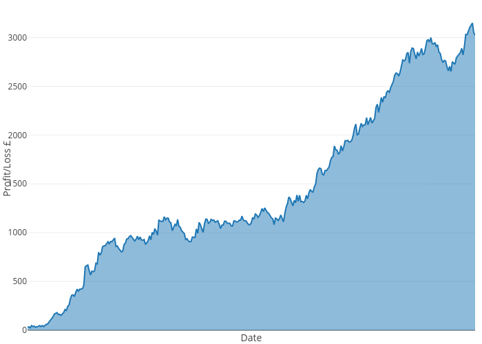 | filled line chart made by Gavinwood79 | plotly