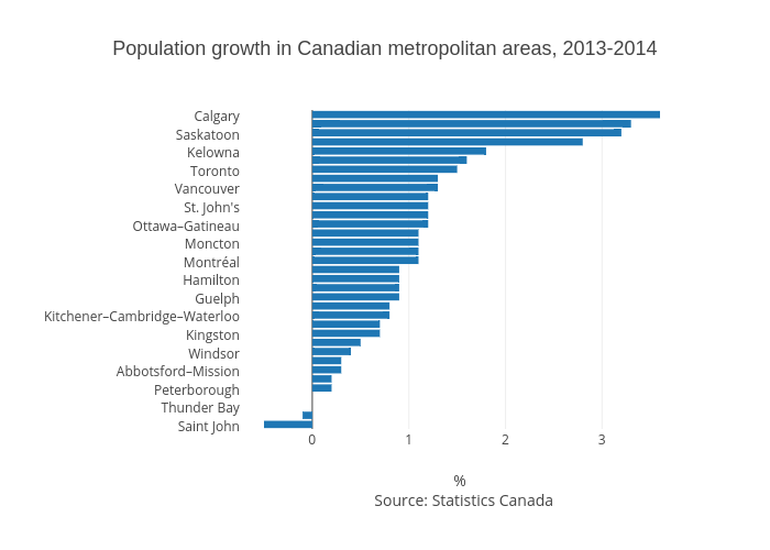 Immigration main source of population growth in cities statistics population growth in canadian metropolitan areas 2013 2014 bar chart made by gazettedata ccuart Images