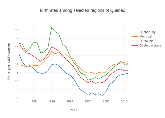 Birthrates among selected regions of Quebec | scatter chart made by Gazettedata | plotly