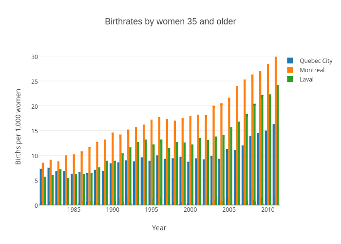 Birthrates by women 35 and older | grouped bar chart made by Gazettedata | plotly