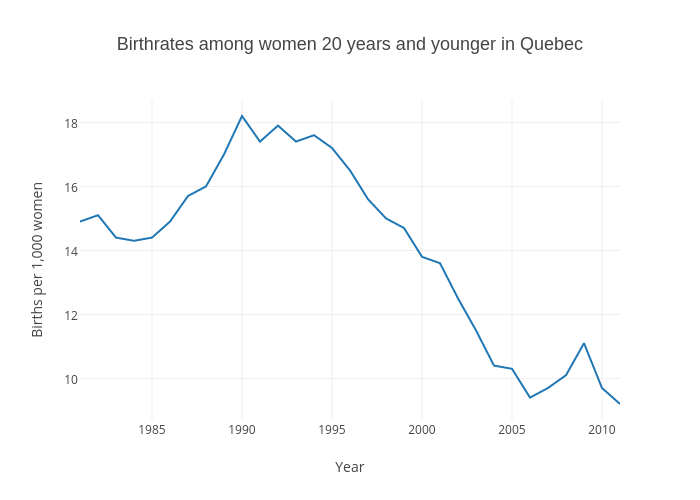 Birthrates among women 20 years and younger in Quebec | scatter chart made by Gazettedata | plotly