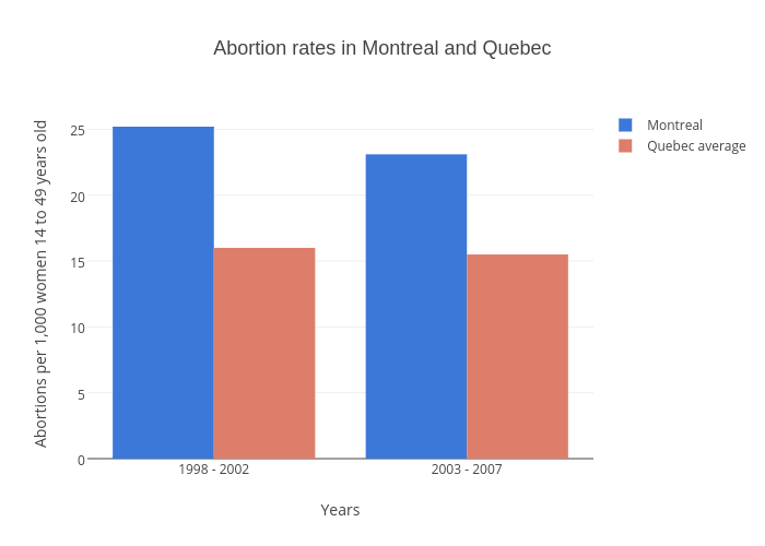 Abortion rates in Montreal and Quebec | grouped bar chart made by Gazettedata | plotly