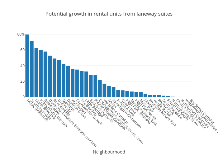 Potential growth in rental units from laneway suites | bar chart made by Gdjg | plotly