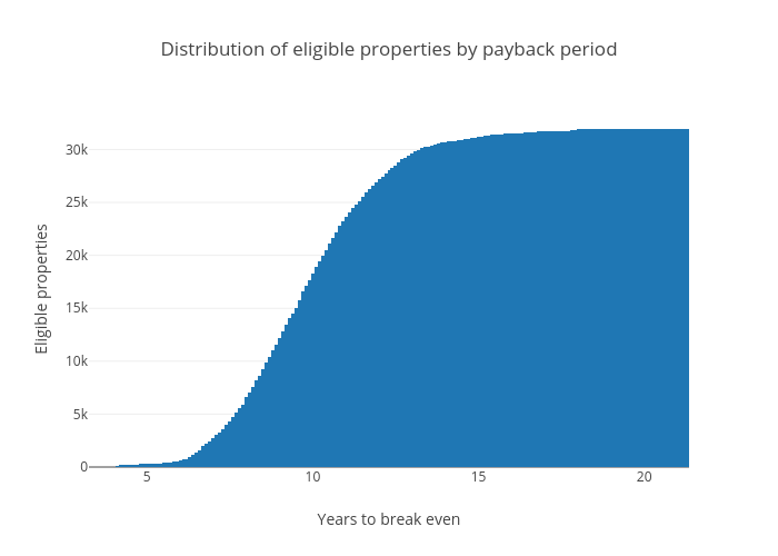 Distribution of eligible properties by payback period | histogram made by Gdjg | plotly