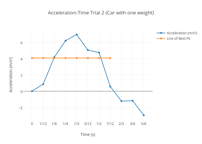 Acceleration Time Trial 2 Car With One Weight Scatter Chart Made
