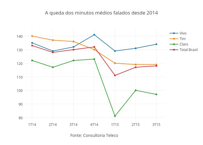 A queda dos minutos médios falados desde 2014