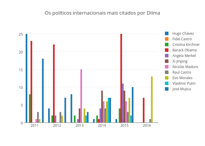 Os políticos internacionais mais citados por Dilma | bar chart made by Gfelitti | plotly