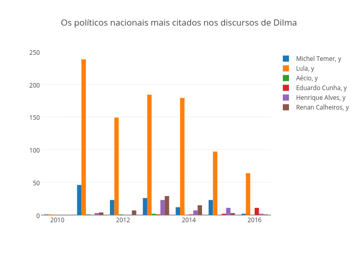Os políticos nacionais mais citados nos discursos de Dilma | bar chart made by Gfelitti | plotly