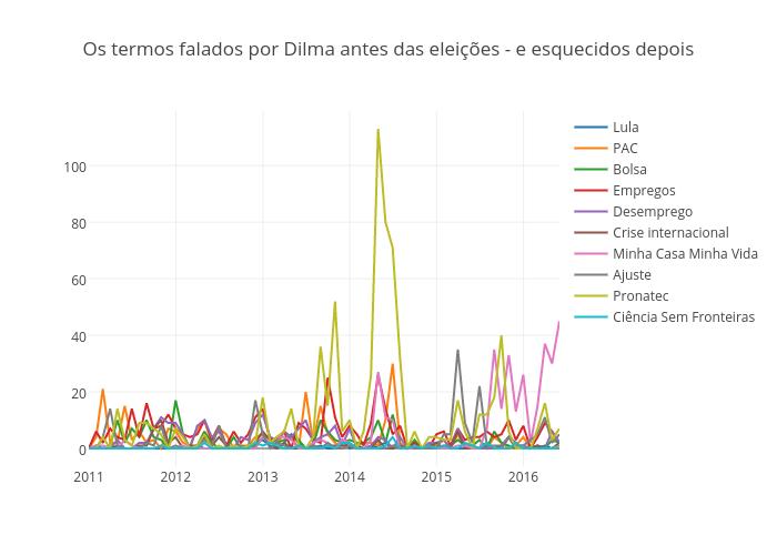 Os termos falados por Dilma antes das eleições - e esquecidos depois | scatter chart made by Gfelitti | plotly