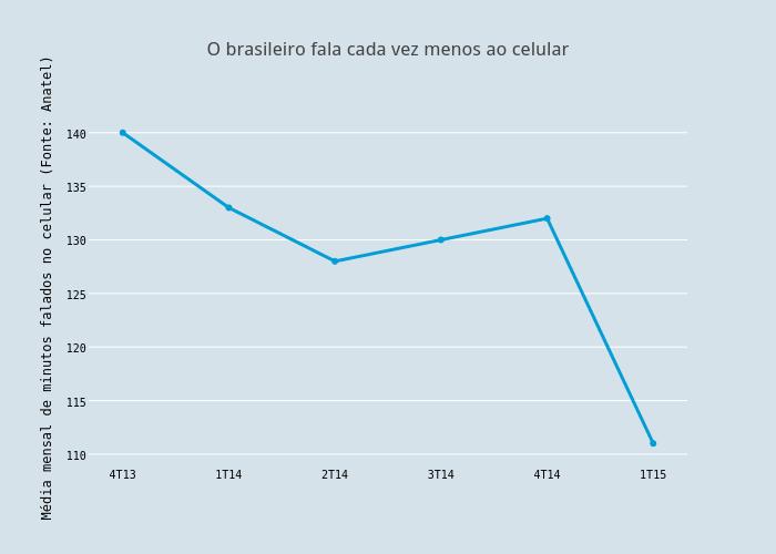 O brasileiro fala cada vez menos ao celular