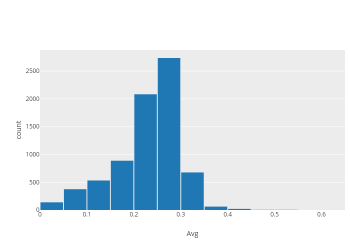 count vs Avg | histogram made by Ggplot2examples | plotly