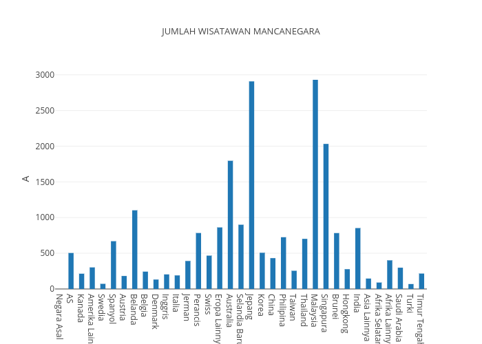 JUMLAH WISATAWAN MANCANEGARA | bar chart made by Gianino23 | plotly