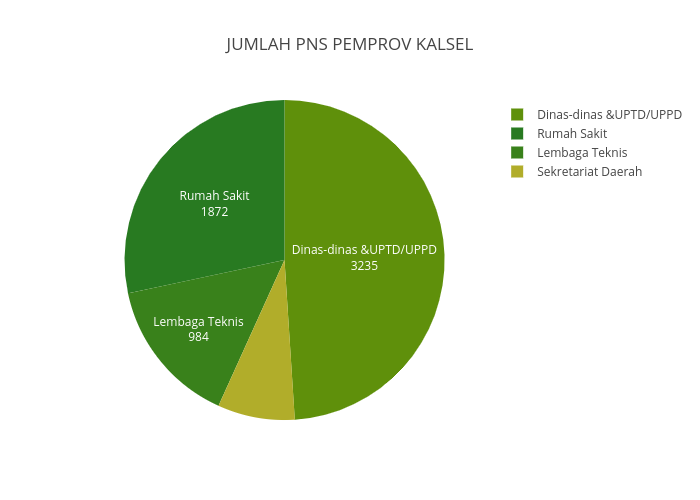 JUMLAH PNS PEMPROV KALSEL | pie made by Gianino23 | plotly