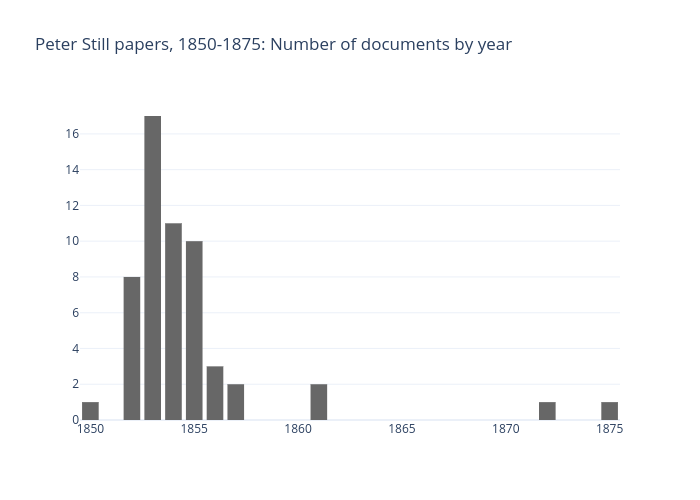 Peter Still papers, 1850-1875: Number of documents by year | bar chart made by Giannettif | plotly