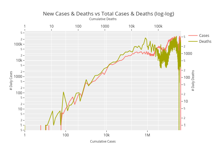 New Cases & Deaths vs Total Cases & Deaths (log-log) | line chart made by Gibsonman507 | plotly