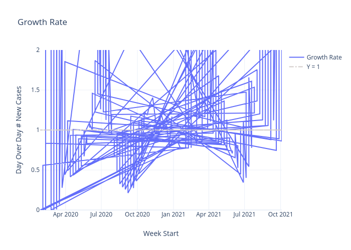 Growth Rate | line chart made by Gibsonman507 | plotly