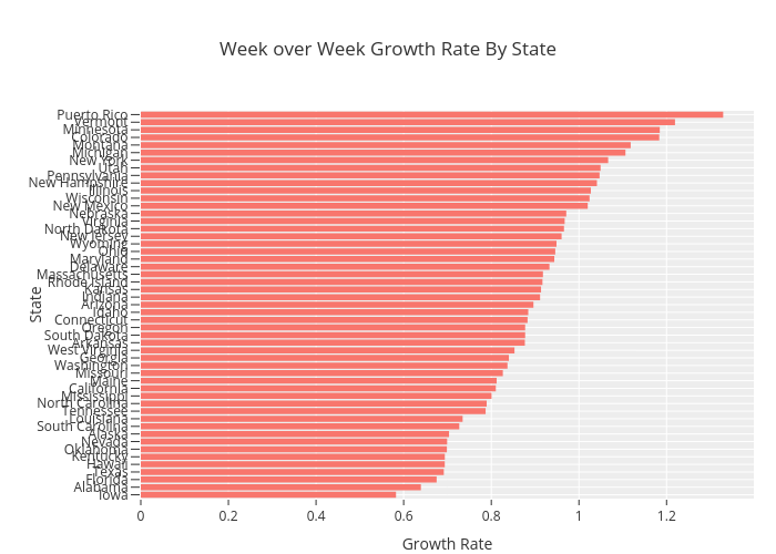Week over Week Growth Rate By State | bar chart made by Gibsonman507 | plotly