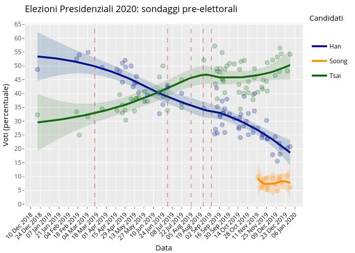 Elezioni Presidenziali 2020: sondaggi pre-elettorali | line chart made by Giuseppe.carteny | plotly