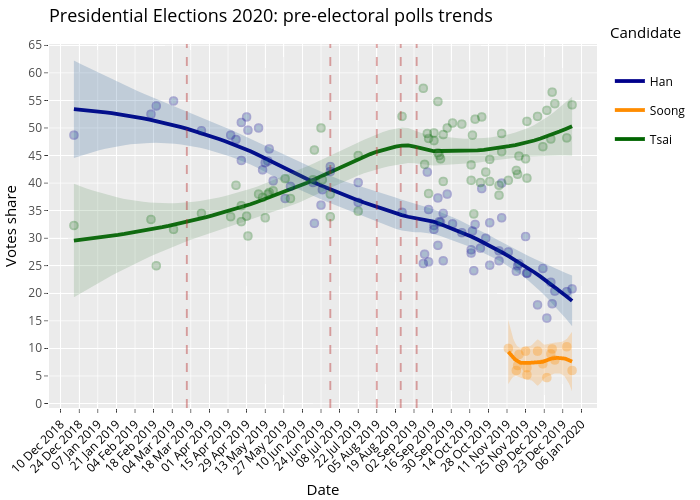 Presidential Elections 2020: pre-electoral polls trends | line chart made by Giuseppe.carteny | plotly