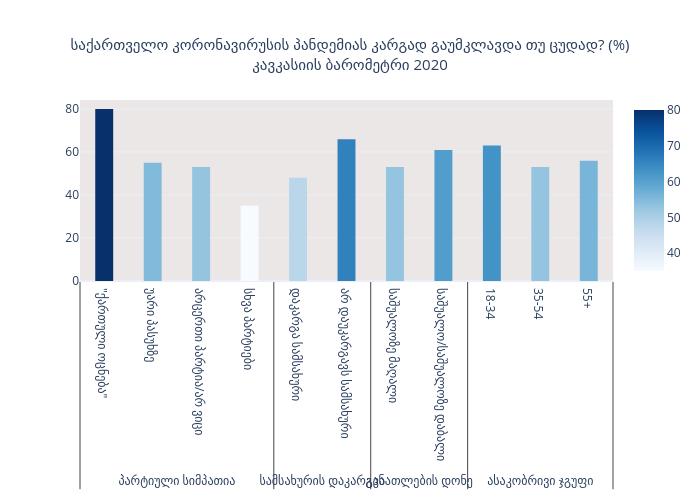 საქართველო კორონავირუსის პანდემიას კარგად გაუმკლავდა თუ ცუდად?(%)კავკასიის ბარომეტრი 2020   bar chart made by Givisil   plotly