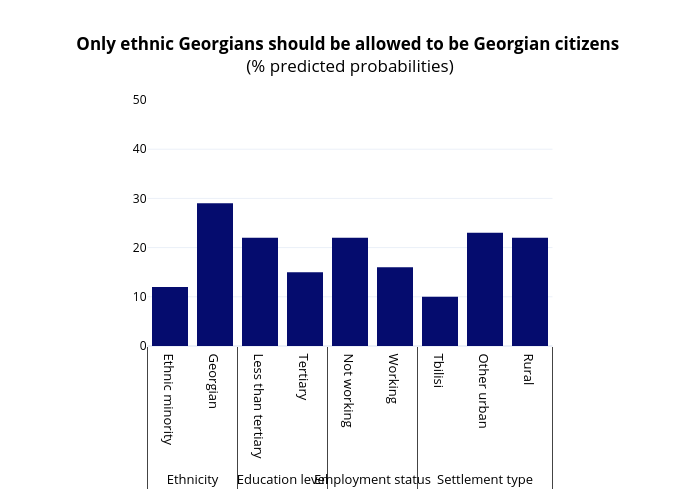 Only ethnic Georgians should be allowed to be Georgian citizens (% predicted probabilities) | bar chart made by Givisil | plotly