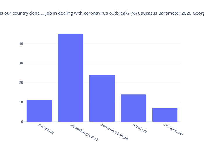 Has our country done ... job in dealing with coronavirus outbreak? (%) Caucasus Barometer 2020 Georgia | bar chart made by Givisil | plotly