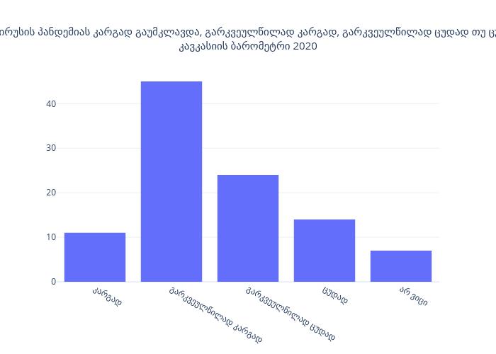ჩვენი ქვეყანა კორონავირუსის პანდემიას კარგად გაუმკლავდა, გარკვეულწილად კარგად, გარკვეულწილად ცუდად თუ ცუდად გაუმკლავდა? (%) კავკასიის ბარომეტრი 2020 | bar chart made by Givisil | plotly
