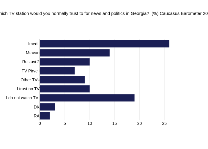 Which TV station would you normally trust to for news and politics in Georgia?  (%) Caucasus Barometer 2020 | bar chart made by Givisilll | plotly