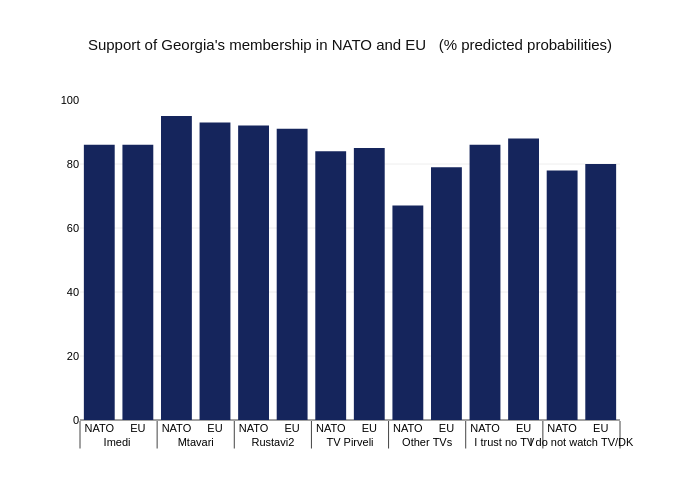 Support of Georgia's membership in NATO and EU   (% predicted probabilities)   bar chart made by Givisilll   plotly