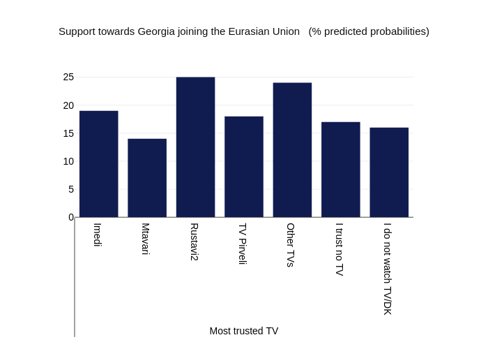 Support towards Georgia joining the Eurasian Union   (% predicted probabilities)   bar chart made by Givisilll   plotly