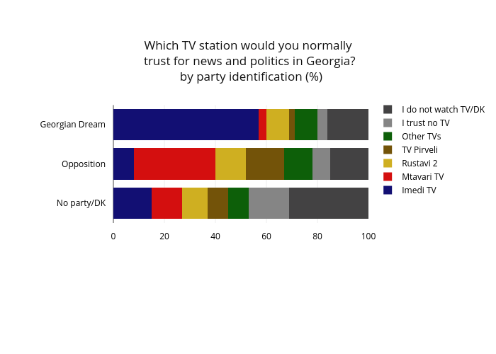 Which TV station would you normally trust for news and politics in Georgia?  by party identification (%) | stacked bar chart made by Givisilll | plotly
