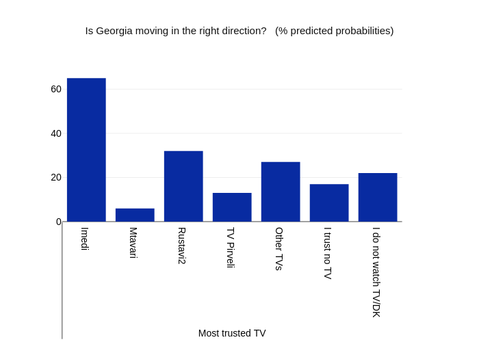 Is Georgia moving in the right direction?   (% predicted probabilities) | bar chart made by Givisilll | plotly