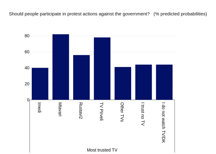 Should people participate in protest actions against the government?   (% predicted probabilities) | bar chart made by Givisilll | plotly