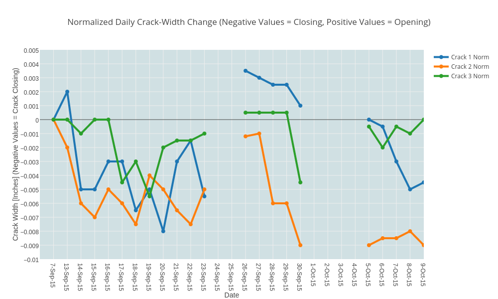 Normalized Daily Crack-Width Change (Negative Values = Closing, Positive Values = Opening) | line chart made by Glowitz | plotly