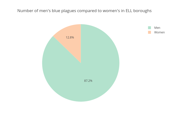 Number of men's blue plagues compared to women's in ELL boroughs | pie made by Gmuir001 | plotly