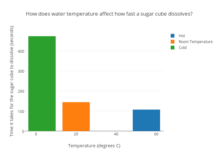 water temperature effects on sugar Teacher activity guide temperature ph type of sugar water activity need to be available to add water as needed to maintain the water temperature in the.