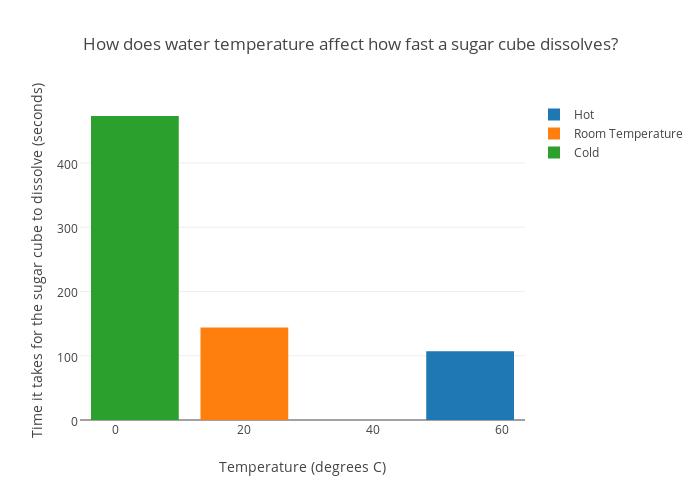 Dissolving Sugar a Sugar Cube Dissolves