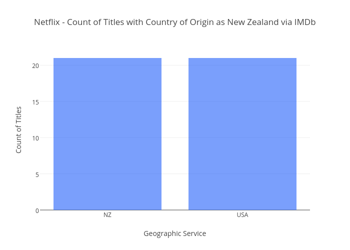 Netflix - Count of Titles with Country of Origin as New Zealand via IMDb