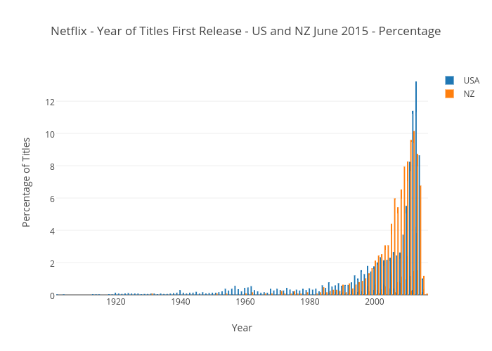 Netflix - Year of Titles First Release - US and NZ June 2015 - Percentage