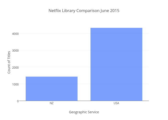 Netflix Library Comparison- USA vs NZ - June 2015