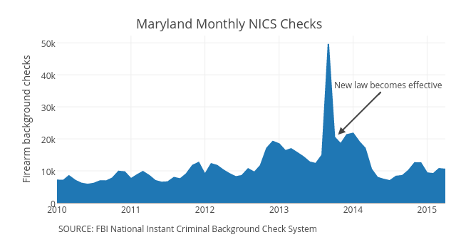 what background checks data reveals about gun ownership in america