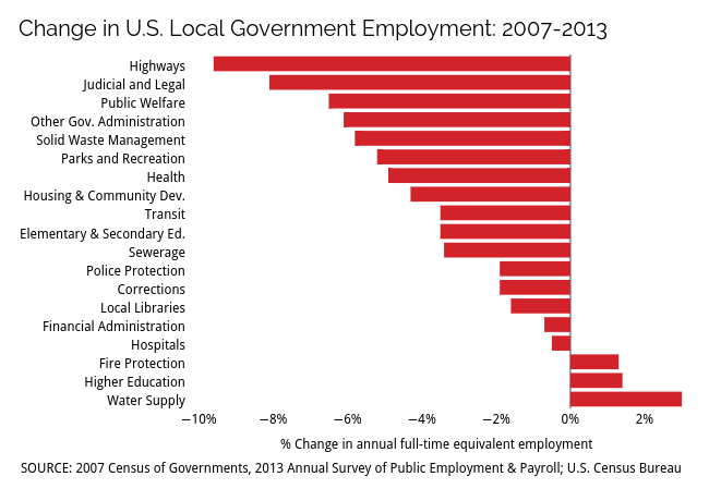 % Change in full-time equivalent employment