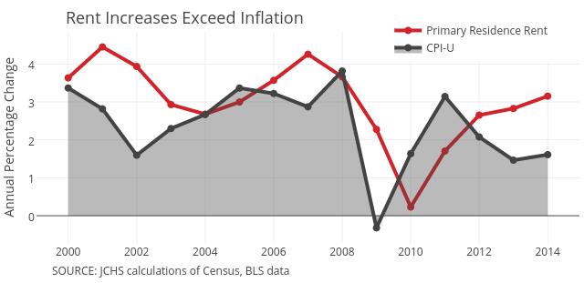 Primary Residence Rent vs CPI-U