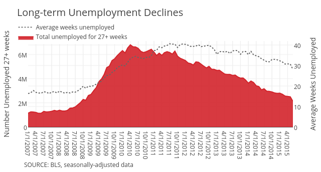 Average weeks unemployed vs Total unemployed for 27+ weeks